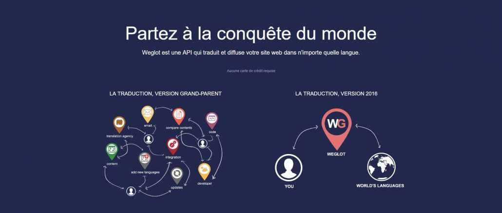 weglot module wordpress multilingue